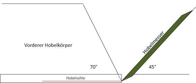 Schema Hobelbau