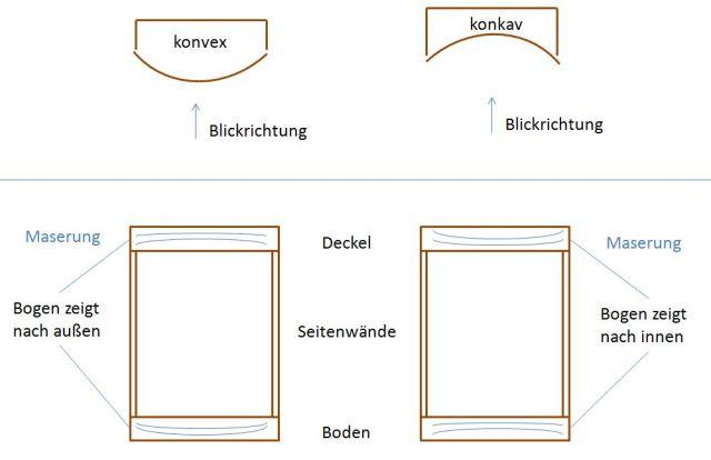 konkav_konvex